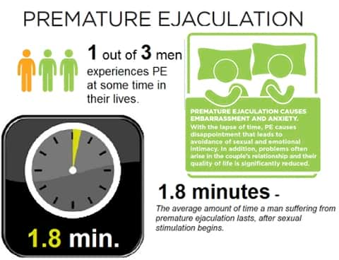 Premature Ejaculation Treatments and Causes